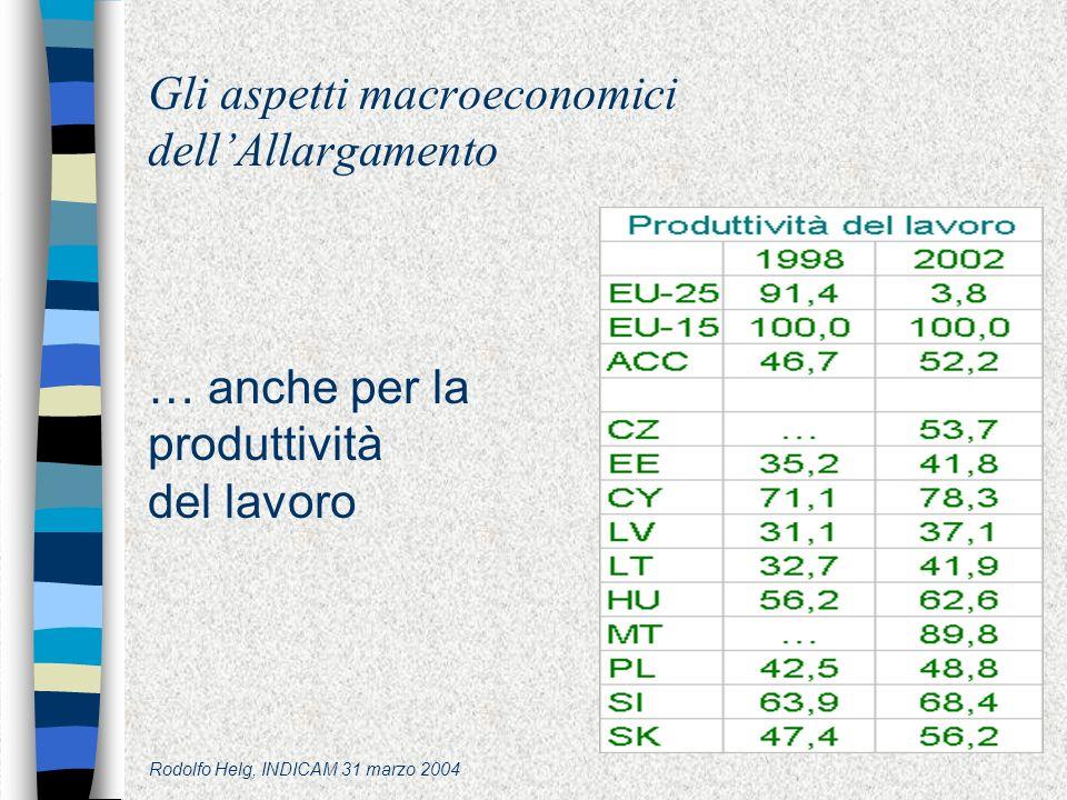 Rodolfo Helg, INDICAM 31 marzo 2004 Gli aspetti macroeconomici dellAllargamento … anche per la produttività del lavoro