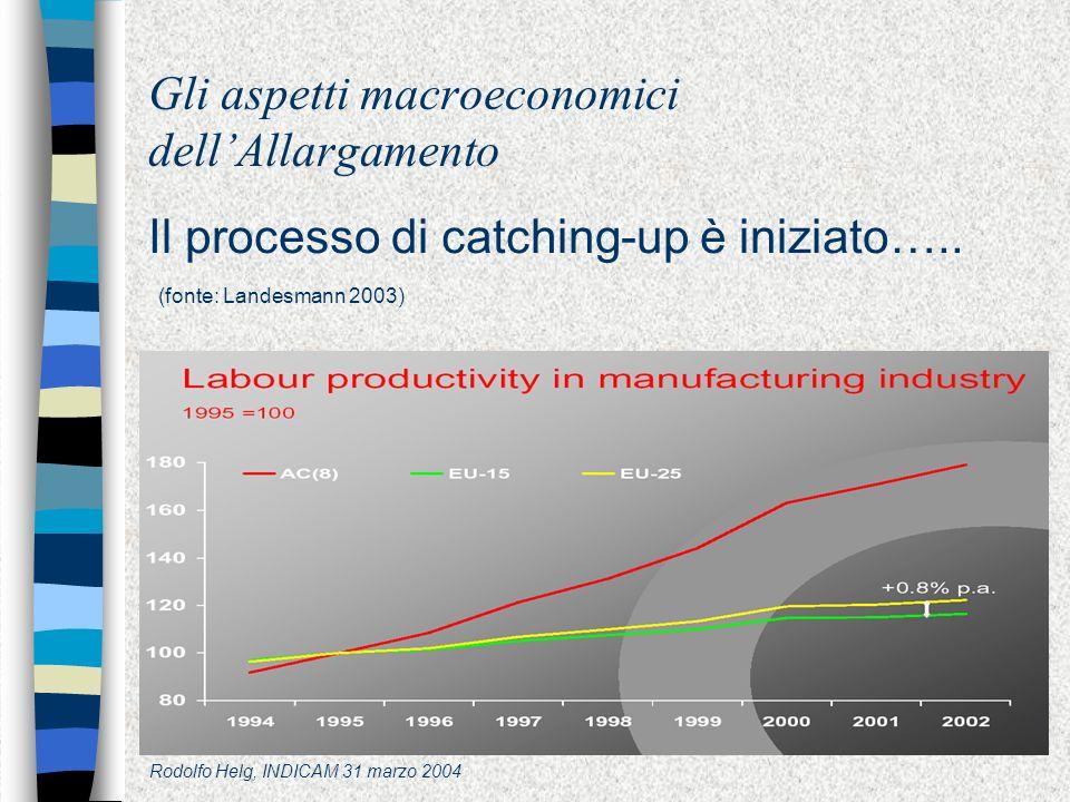 Rodolfo Helg, INDICAM 31 marzo 2004 Gli aspetti macroeconomici dellAllargamento Il processo di catching-up è iniziato…..