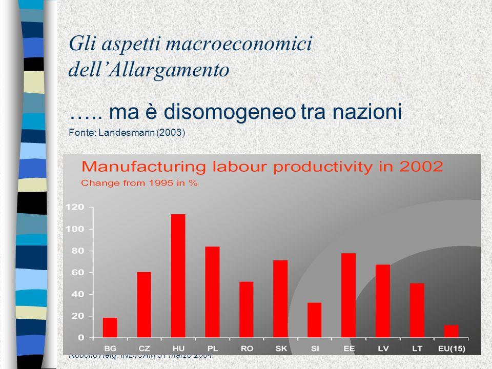 Rodolfo Helg, INDICAM 31 marzo 2004 Gli aspetti macroeconomici dellAllargamento …..