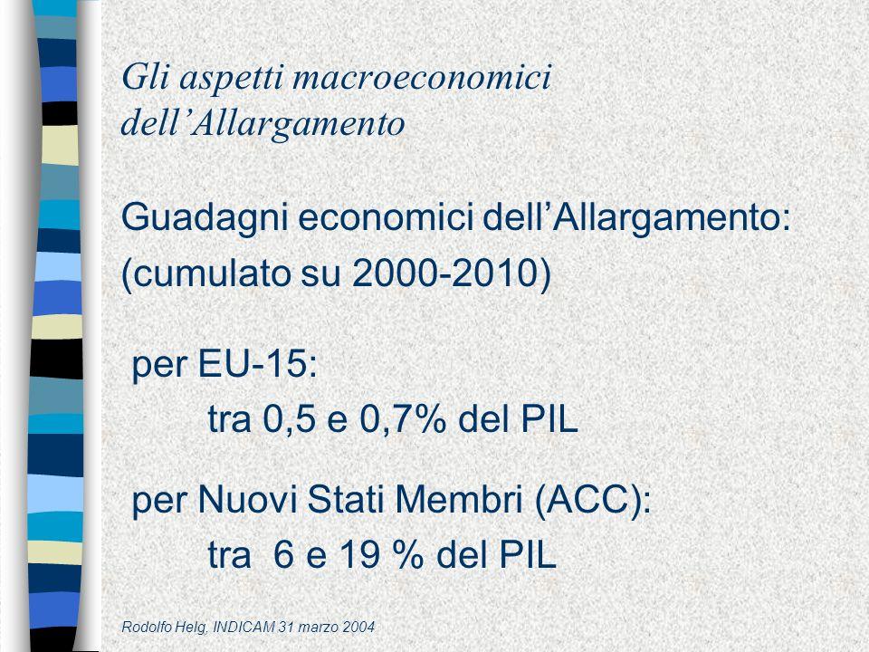 Rodolfo Helg, INDICAM 31 marzo 2004 Gli aspetti macroeconomici dellAllargamento Guadagni economici dellAllargamento: (cumulato su 2000-2010) per EU-15: tra 0,5 e 0,7% del PIL per Nuovi Stati Membri (ACC): tra 6 e 19 % del PIL