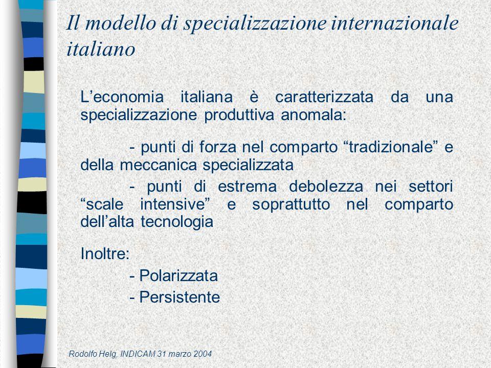 Rodolfo Helg, INDICAM 31 marzo 2004 Il modello di specializzazione internazionale italiano Leconomia italiana è caratterizzata da una specializzazione produttiva anomala: - punti di forza nel comparto tradizionale e della meccanica specializzata - punti di estrema debolezza nei settori scale intensive e soprattutto nel comparto dellalta tecnologia Inoltre: - Polarizzata - Persistente