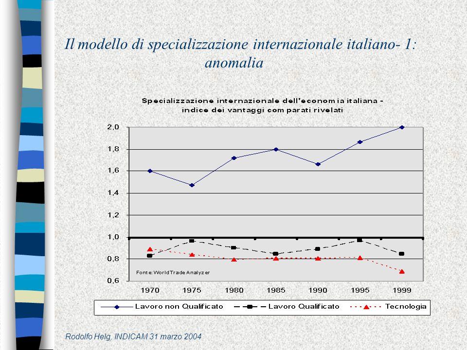Rodolfo Helg, INDICAM 31 marzo 2004 Il modello di specializzazione internazionale italiano- 1: anomalia