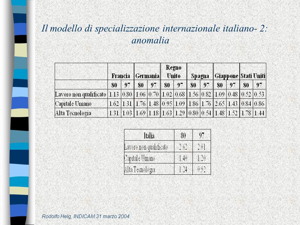 Rodolfo Helg, INDICAM 31 marzo 2004 Il modello di specializzazione internazionale italiano- 2: anomalia