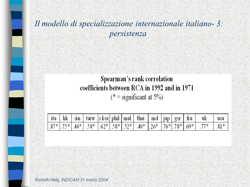 Rodolfo Helg, INDICAM 31 marzo 2004 Il modello di specializzazione internazionale italiano- 3: persistenza