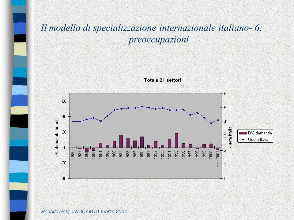 Rodolfo Helg, INDICAM 31 marzo 2004 Il modello di specializzazione internazionale italiano- 6: preoccupazioni