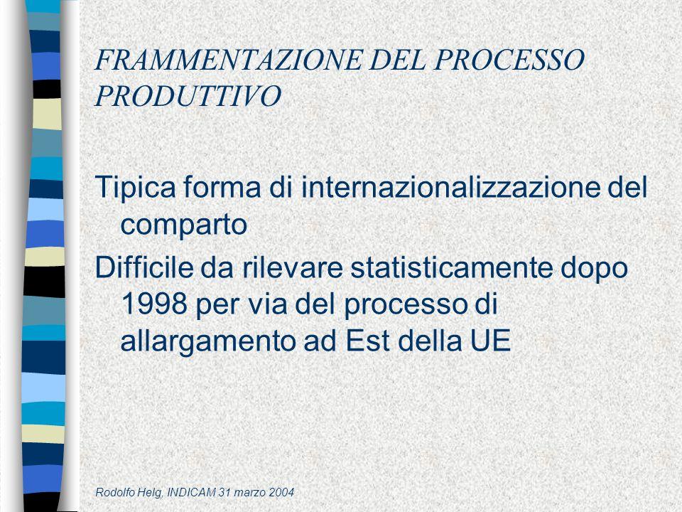 Rodolfo Helg, INDICAM 31 marzo 2004 FRAMMENTAZIONE DEL PROCESSO PRODUTTIVO Tipica forma di internazionalizzazione del comparto Difficile da rilevare statisticamente dopo 1998 per via del processo di allargamento ad Est della UE