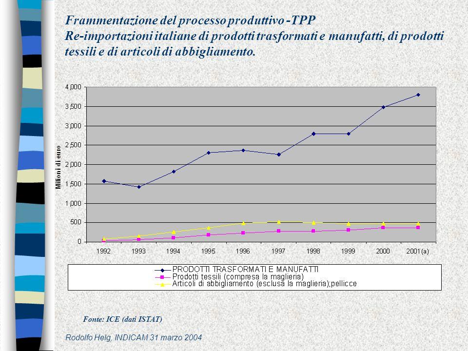 Rodolfo Helg, INDICAM 31 marzo 2004 Frammentazione del processo produttivo -TPP Re-importazioni italiane di prodotti trasformati e manufatti, di prodotti tessili e di articoli di abbigliamento.