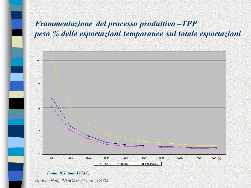 Rodolfo Helg, INDICAM 31 marzo 2004 Frammentazione del processo produttivo –TPP peso % delle esportazioni temporanee sul totale esportazioni Fonte: ICE (dati ISTAT)
