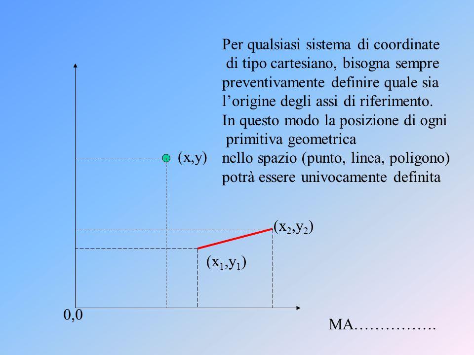 0,0 (x,y) Per qualsiasi sistema di coordinate di tipo cartesiano, bisogna sempre preventivamente definire quale sia lorigine degli assi di riferimento.