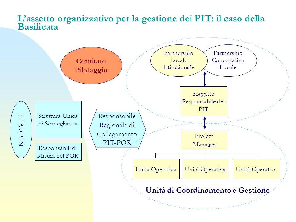 Lassetto organizzativo per la gestione dei PIT: il caso della Basilicata Partnership Concertativa Locale Partnership Locale Istituzionale Struttura Un