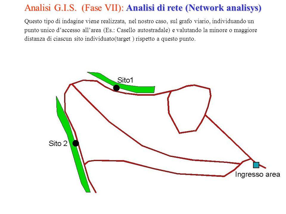 Analisi G.I.S.