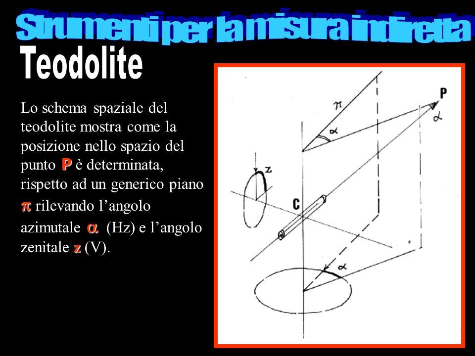 P z Lo schema spaziale del teodolite mostra come la posizione nello spazio del punto P è determinata, rispetto ad un generico piano rilevando langolo