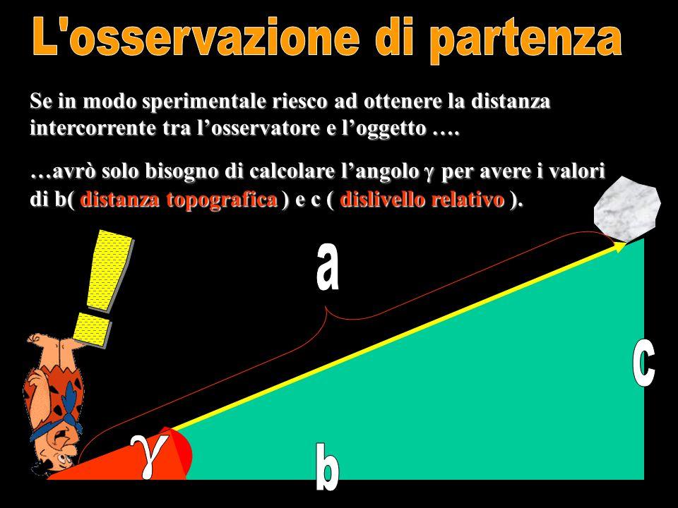 Con lausilio di un prisma ottico il distanziometro invia un segnale elettromagnetico e aspetta londa di ritorno.