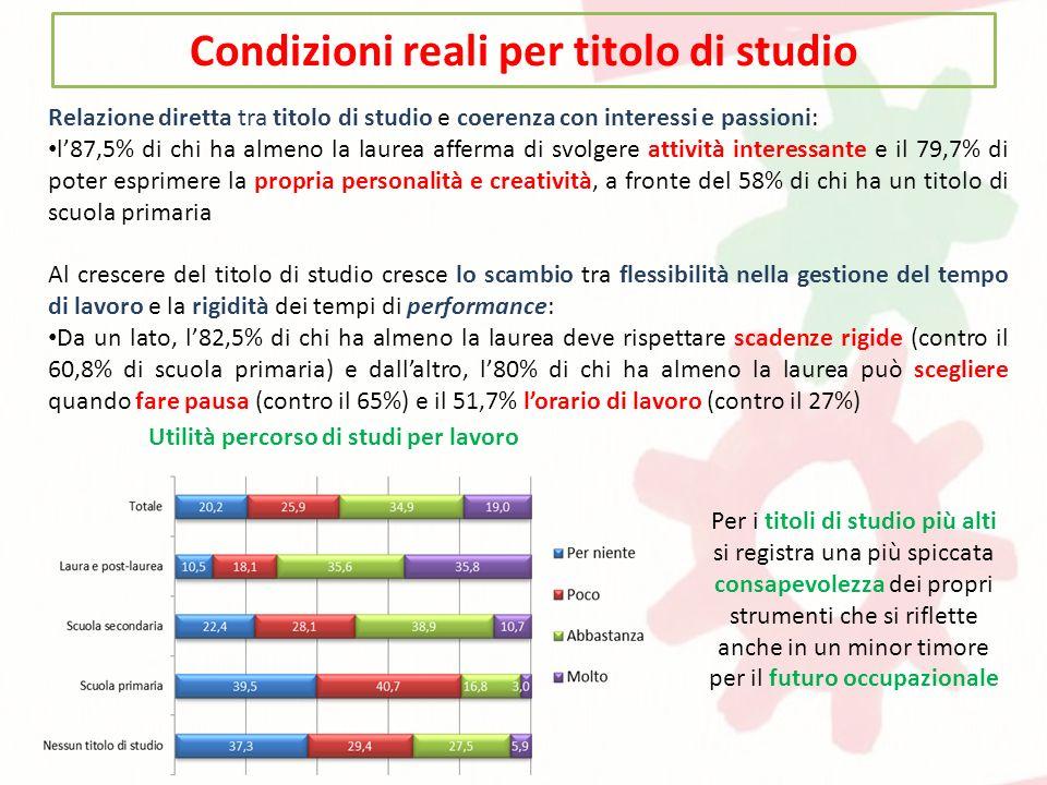 Condizioni reali per titolo di studio Relazione diretta tra titolo di studio e coerenza con interessi e passioni: l87,5% di chi ha almeno la laurea af