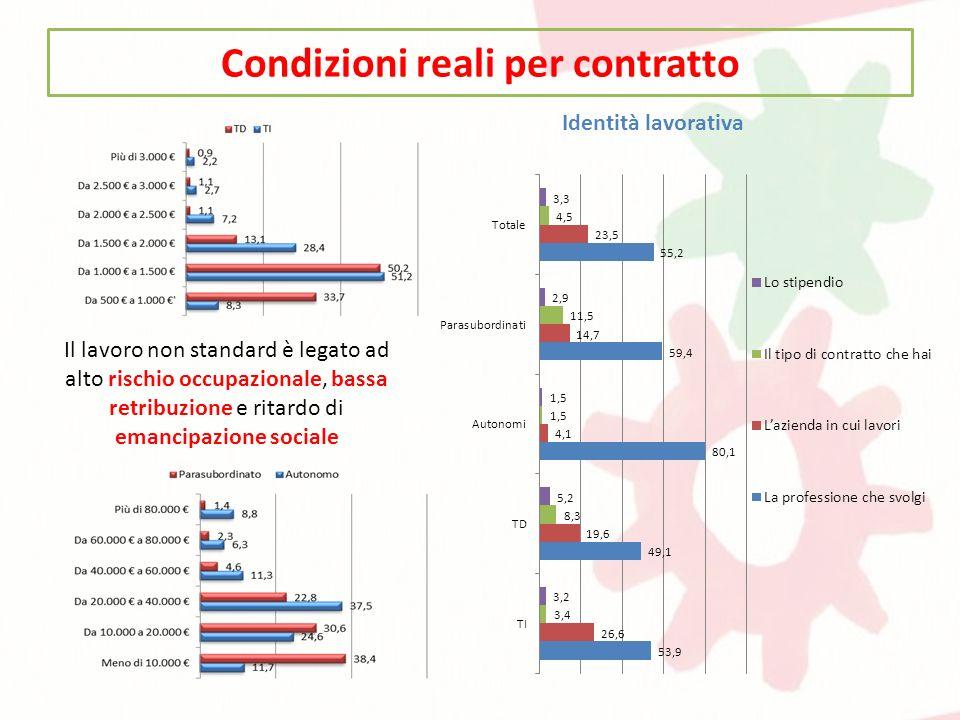 Condizioni reali per contratto Il lavoro non standard è legato ad alto rischio occupazionale, bassa retribuzione e ritardo di emancipazione sociale Id