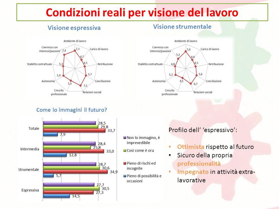 Condizioni reali per visione del lavoro Visione espressiva Visione strumentale Come lo immagini il futuro.