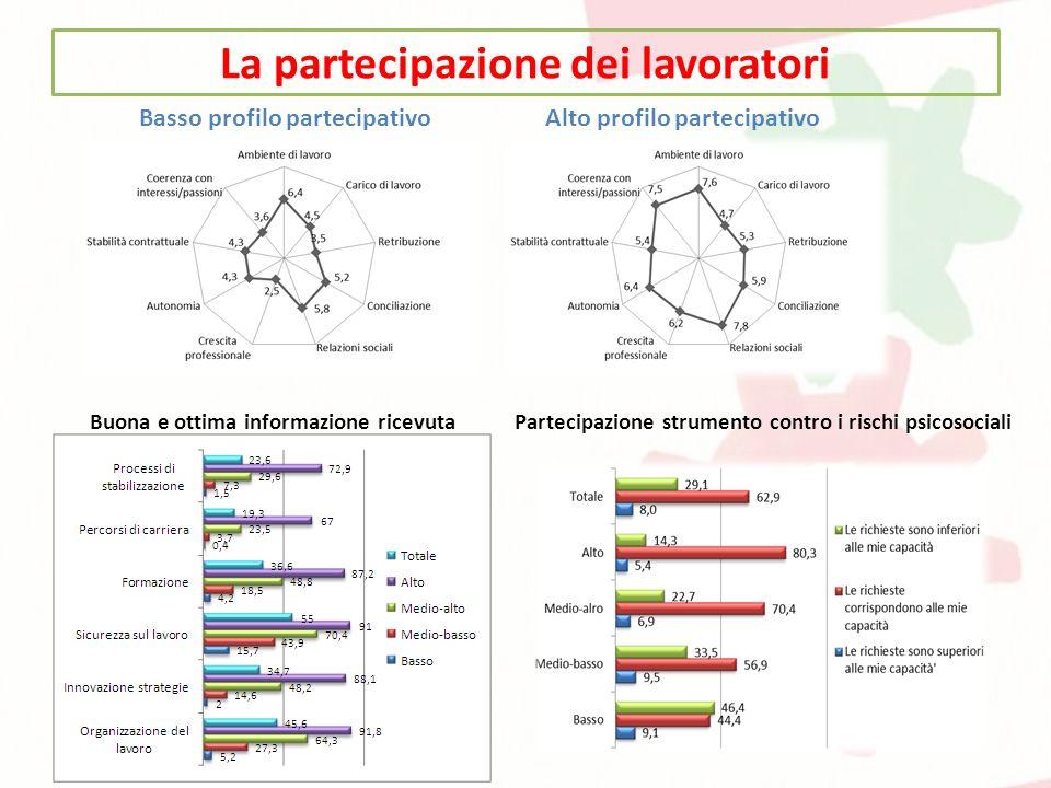 La partecipazione dei lavoratori Basso profilo partecipativoAlto profilo partecipativo Buona e ottima informazione ricevuta Partecipazione strumento contro i rischi psicosociali