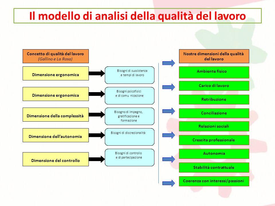 Il modello di analisi della qualità del lavoro Concetto di qualità del lavoro (Gallino e La Rosa) Dimensione ergonomica D Dimensione del controllo Dim