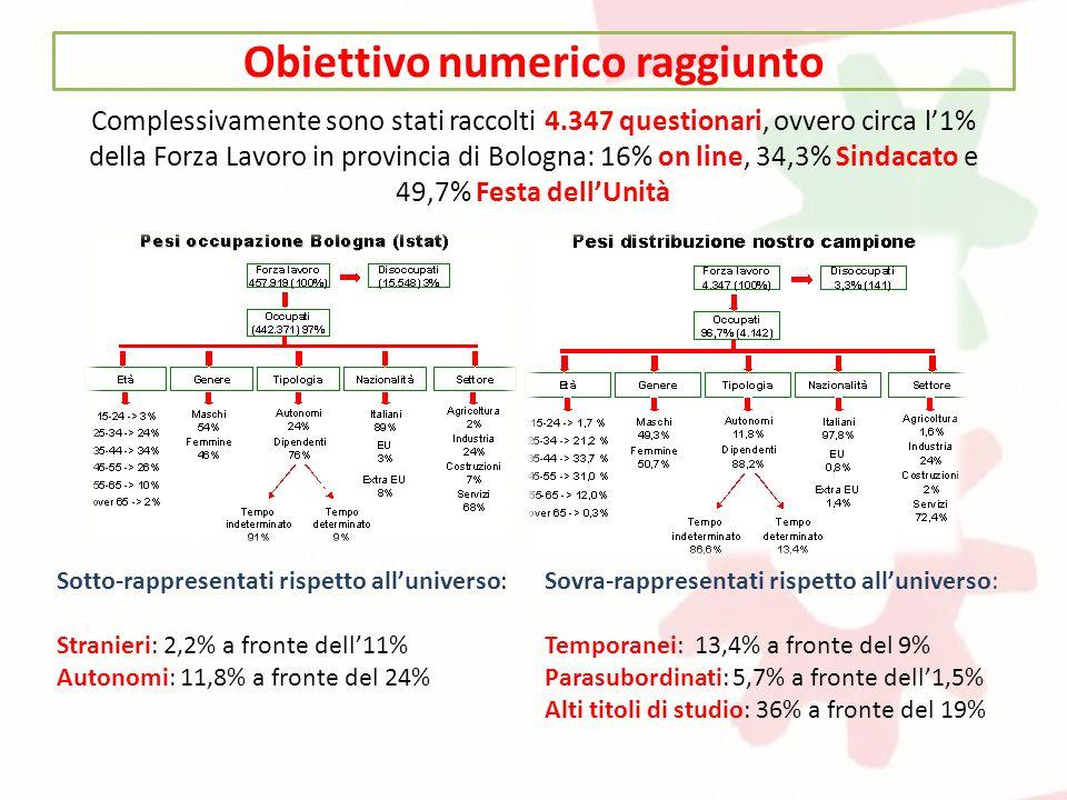 Complessivamente sono stati raccolti 4.347 questionari, ovvero circa l1% della Forza Lavoro in provincia di Bologna: 16% on line, 34,3% Sindacato e 49,7% Festa dellUnità Sotto-rappresentati rispetto alluniverso: Stranieri: 2,2% a fronte dell11% Autonomi: 11,8% a fronte del 24% Sovra-rappresentati rispetto alluniverso: Temporanei: 13,4% a fronte del 9% Parasubordinati: 5,7% a fronte dell1,5% Alti titoli di studio: 36% a fronte del 19% Obiettivo numerico raggiunto