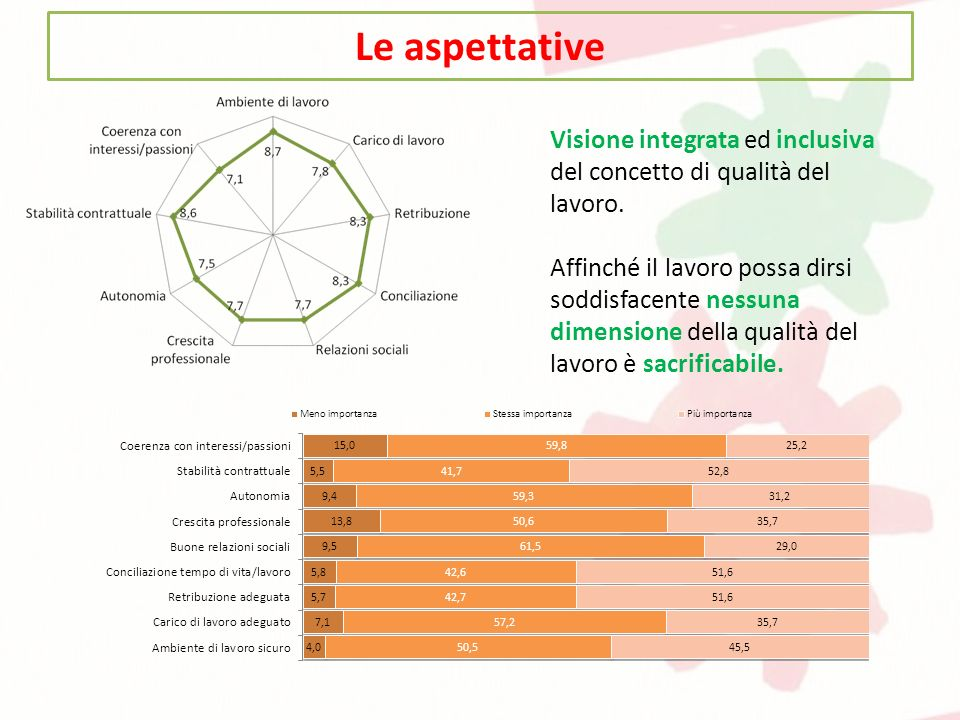 Le aspettative Visione integrata ed inclusiva del concetto di qualità del lavoro. Affinché il lavoro possa dirsi soddisfacente nessuna dimensione dell
