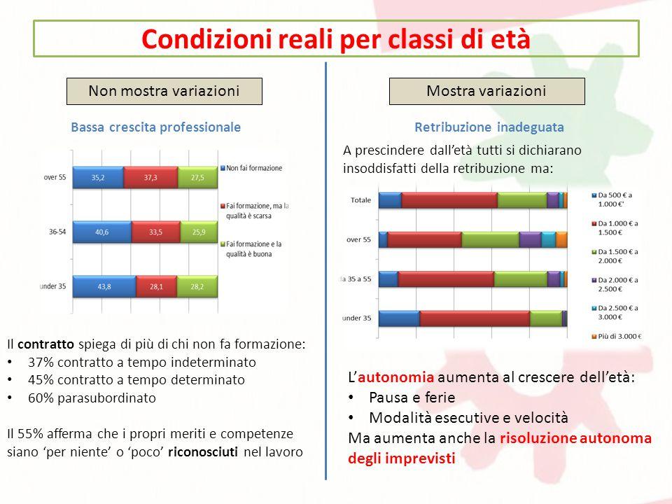 Condizioni reali per classi di età Non mostra variazioniMostra variazioni Bassa crescita professionale Il contratto spiega di più di chi non fa formaz
