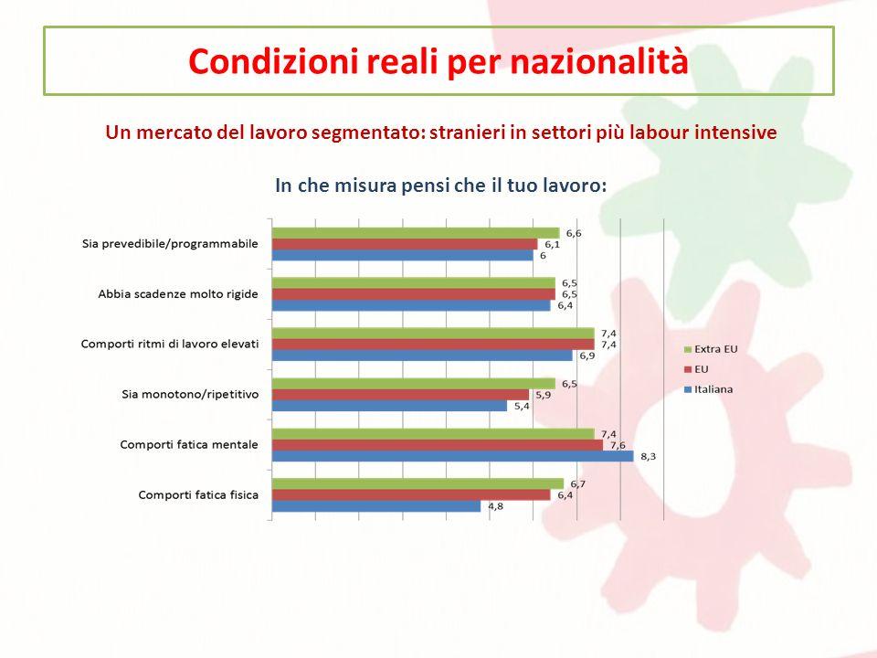 Condizioni reali per nazionalità Un mercato del lavoro segmentato: stranieri in settori più labour intensive In che misura pensi che il tuo lavoro: