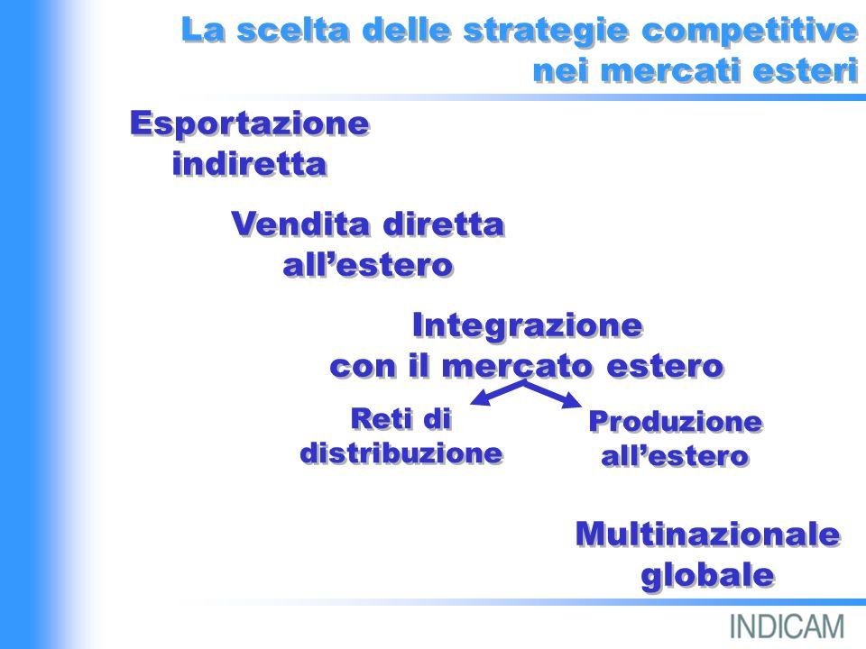La scelta delle strategie competitive nei mercati esteri La scelta delle strategie competitive nei mercati esteri Esportazione indiretta Multinazionale globale Integrazione con il mercato estero Integrazione con il mercato estero Vendita diretta allestero Produzione allestero Reti di distribuzione