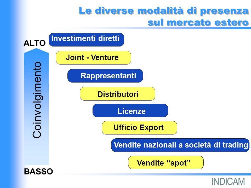 Le diverse modalità di presenza sul mercato estero Le diverse modalità di presenza sul mercato estero Investimenti diretti Joint - Venture Rappresentanti Distributori Licenze Ufficio Export Vendite nazionali a società di trading Vendite spot ALTO BASSO Coinvolgimento