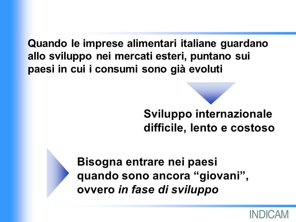 Bisogna entrare nei paesi quando sono ancora giovani, ovvero in fase di sviluppo Sviluppo internazionale difficile, lento e costoso Quando le imprese alimentari italiane guardano allo sviluppo nei mercati esteri, puntano sui paesi in cui i consumi sono già evoluti