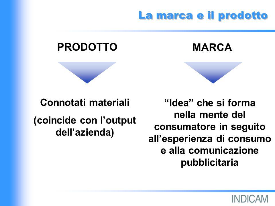 La marca e il prodotto PRODOTTO MARCA Connotati materiali (coincide con loutput dellazienda) Idea che si forma nella mente del consumatore in seguito allesperienza di consumo e alla comunicazione pubblicitaria