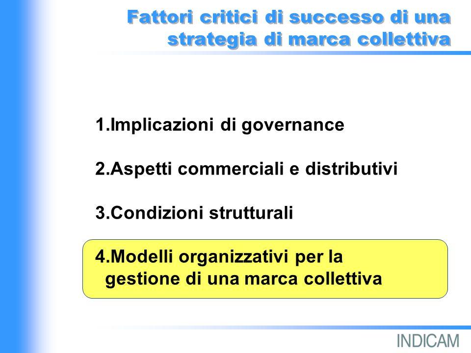 Fattori critici di successo di una strategia di marca collettiva 1.Implicazioni di governance 2.Aspetti commerciali e distributivi 3.Condizioni strutturali 4.Modelli organizzativi per la gestione di una marca collettiva