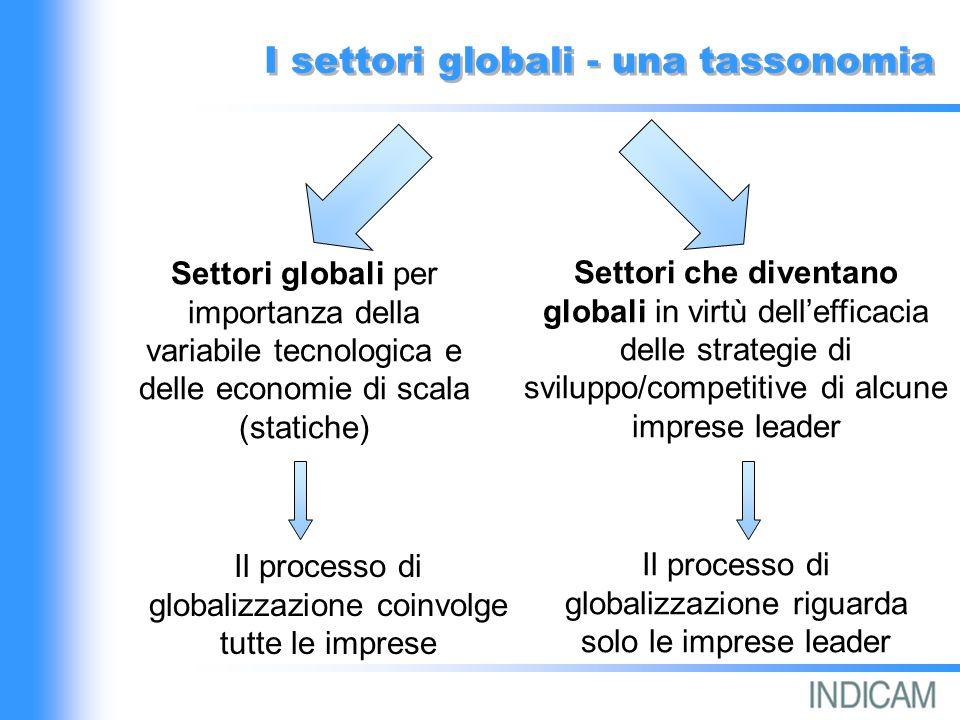 I settori globali - una tassonomia Settori globali per importanza della variabile tecnologica e delle economie di scala (statiche) Settori che diventano globali in virtù dellefficacia delle strategie di sviluppo/competitive di alcune imprese leader Il processo di globalizzazione coinvolge tutte le imprese Il processo di globalizzazione riguarda solo le imprese leader