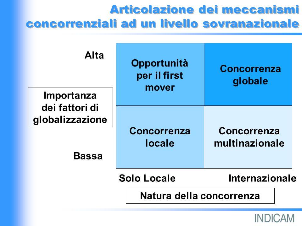 Le opzioni di marketing globale Segmenti di mercato Focus strategico Omogeneità Sovranazionali Peculiarità Locali Uno Tutti Marketing di nicchia articolato Marketing di nicchia globale Marketing articolato e differenziato Marketing differenziato e globale
