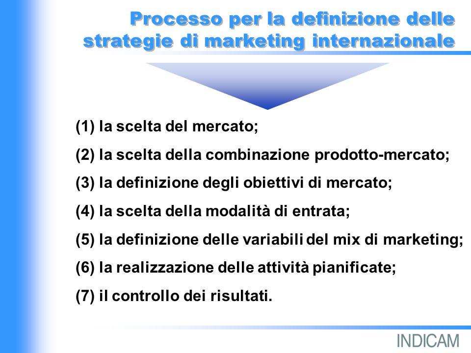 Processo per la definizione delle strategie di marketing internazionale (1) la scelta del mercato; (2) la scelta della combinazione prodotto-mercato; (3) la definizione degli obiettivi di mercato; (4) la scelta della modalità di entrata; (5) la definizione delle variabili del mix di marketing; (6) la realizzazione delle attività pianificate; (7) il controllo dei risultati.