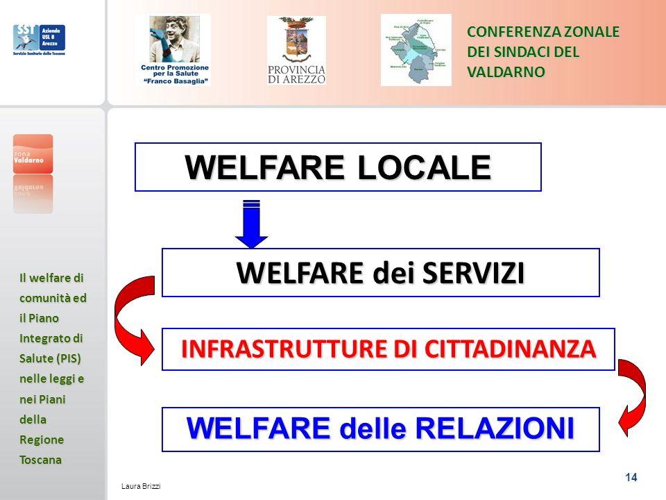 14 CONFERENZA ZONALE DEI SINDACI DEL VALDARNO Il welfare di comunità ed il Piano Integrato di Salute (PIS) nelle leggi e nei Piani della Regione Toscana Laura Brizzi WELFARE LOCALE WELFARE dei SERVIZI INFRASTRUTTURE DI CITTADINANZA WELFARE delle RELAZIONI