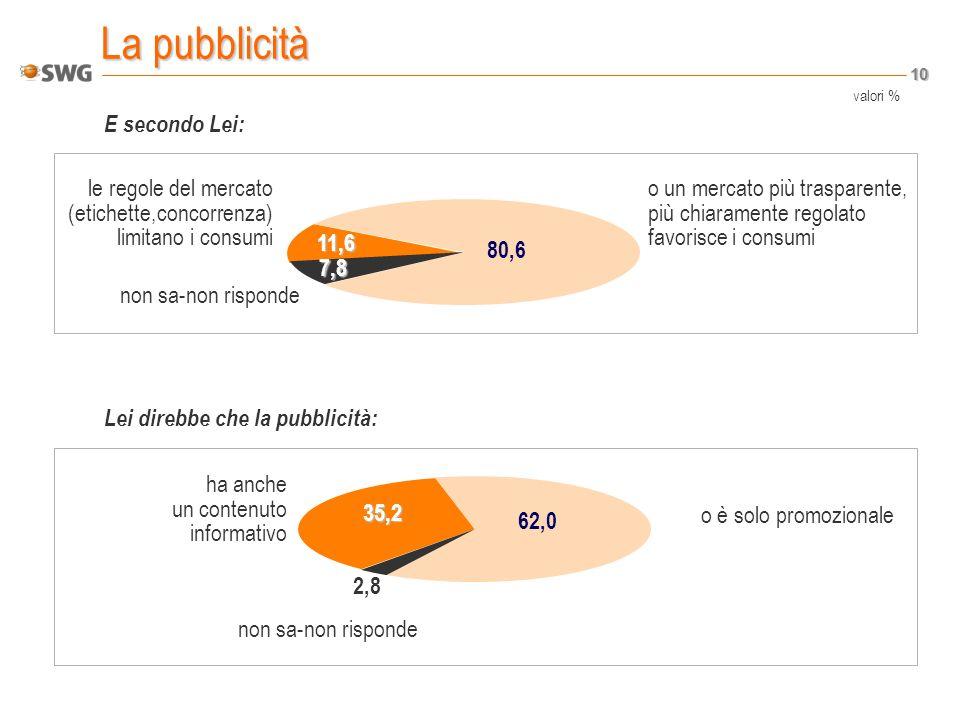 10 La pubblicità E secondo Lei: Lei direbbe che la pubblicità: le regole del mercato (etichette,concorrenza) limitano i consumi o un mercato più trasparente, più chiaramente regolato favorisce i consumi non sa-non risponde 7,8 11,6 80,6 ha anche un contenuto informativo o è solo promozionale non sa-non risponde 35,2 2,8 62,0 valori %