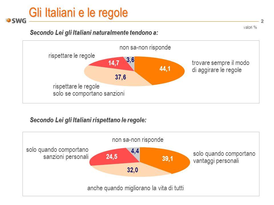 2 Gli Italiani e le regole Secondo Lei gli Italiani naturalmente tendono a: Secondo Lei gli Italiani rispettano le regole: trovare sempre il modo di aggirare le regole rispettare le regole solo se comportano sanzioni rispettare le regole non sa-non risponde 37,6 14,7 3,6 44,1 solo quando comportano vantaggi personali anche quando migliorano la vita di tutti solo quando comportano sanzioni personali non sa-non risponde 39,1 4,4 24,5 32,0 valori %