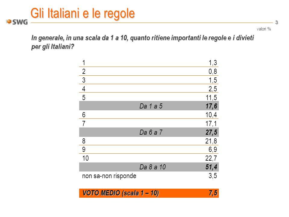 3 Gli Italiani e le regole In generale, in una scala da 1 a 10, quanto ritiene importanti le regole e i divieti per gli Italiani.