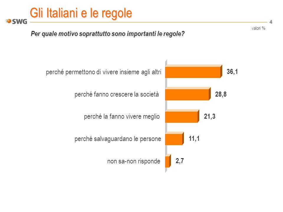 4 Gli Italiani e le regole Per quale motivo soprattutto sono importanti le regole.