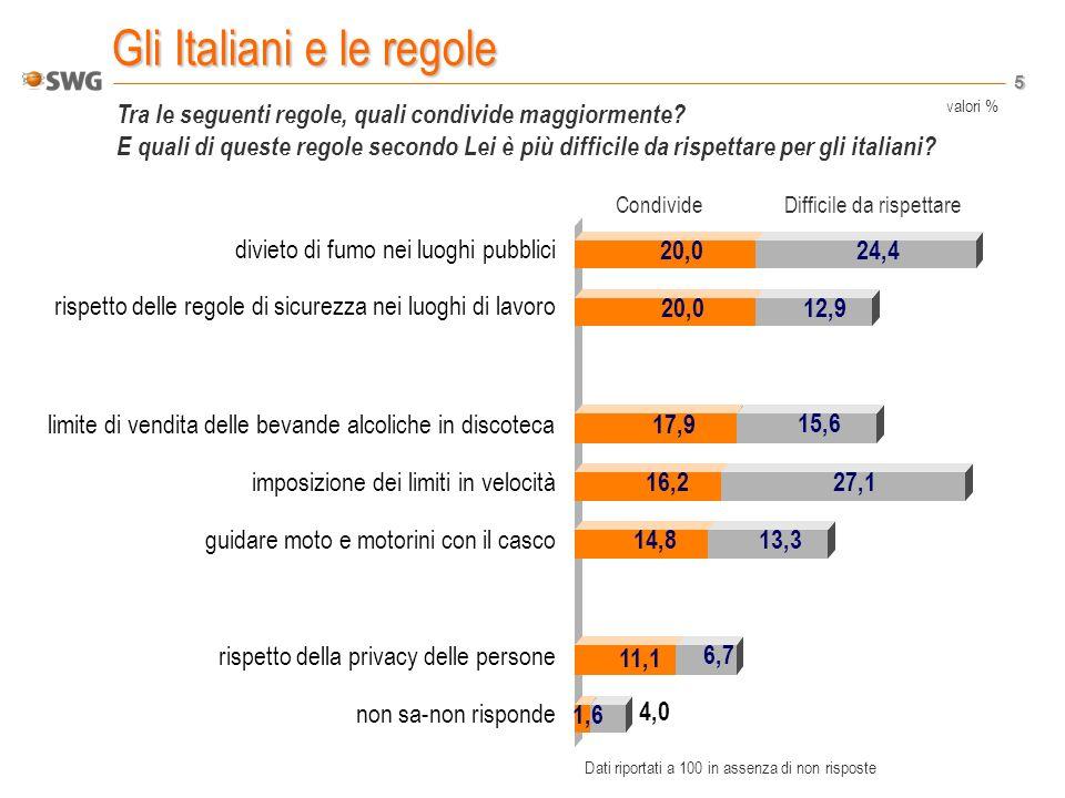 5 Gli Italiani e le regole Tra le seguenti regole, quali condivide maggiormente.