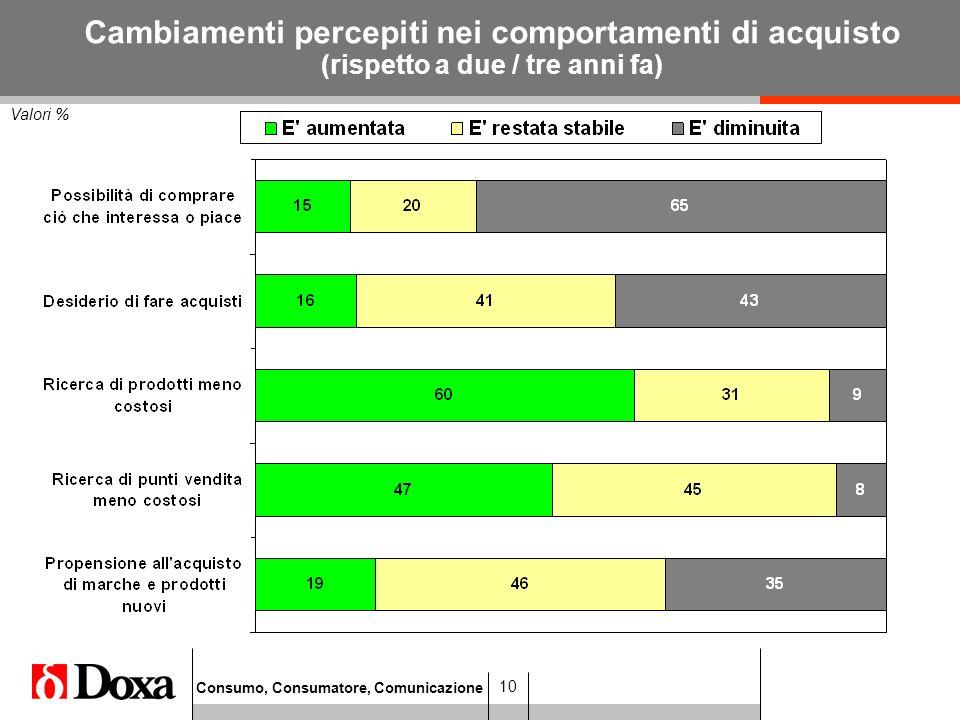 Consumo, Consumatore, Comunicazione 10 Valori % Cambiamenti percepiti nei comportamenti di acquisto (rispetto a due / tre anni fa)