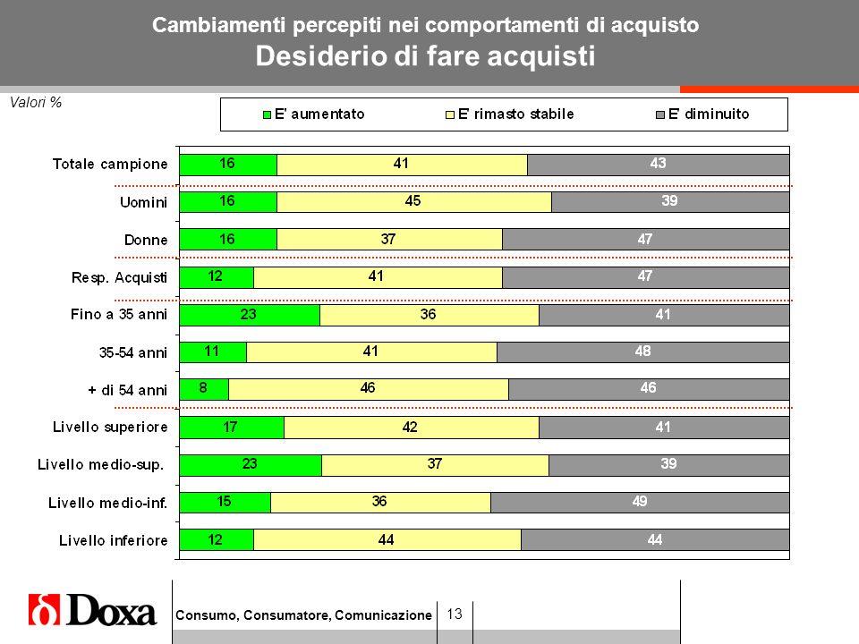 Consumo, Consumatore, Comunicazione 13 Valori % Cambiamenti percepiti nei comportamenti di acquisto Desiderio di fare acquisti