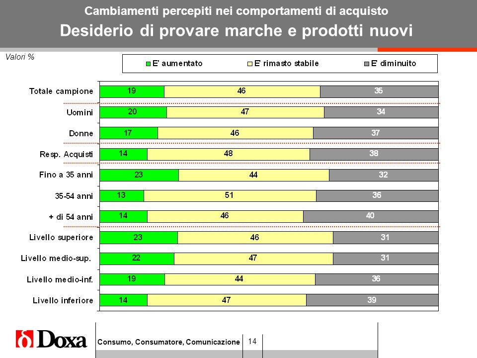 Consumo, Consumatore, Comunicazione 14 Valori % Cambiamenti percepiti nei comportamenti di acquisto Desiderio di provare marche e prodotti nuovi