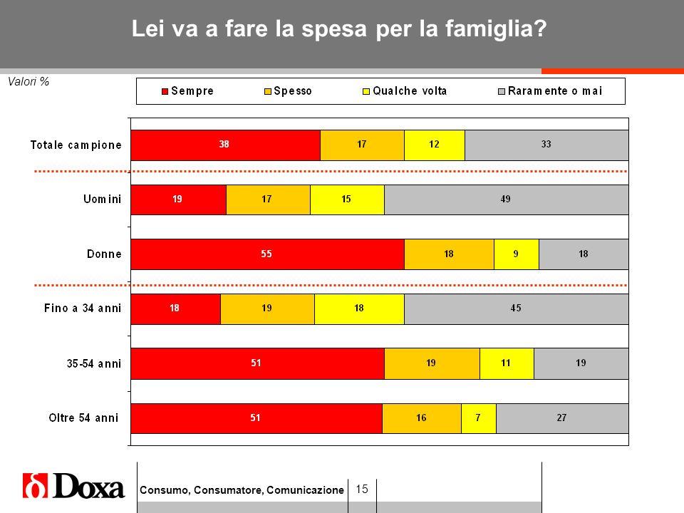 Consumo, Consumatore, Comunicazione 15 Valori % Lei va a fare la spesa per la famiglia?