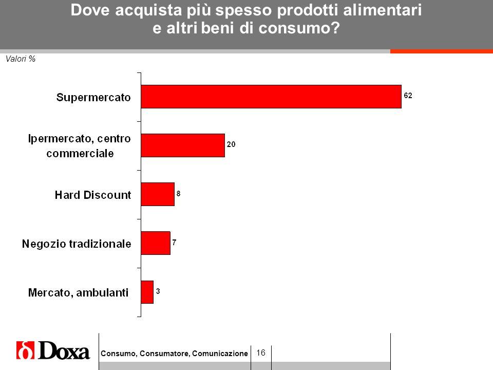 Consumo, Consumatore, Comunicazione 16 Valori % Dove acquista più spesso prodotti alimentari e altri beni di consumo?