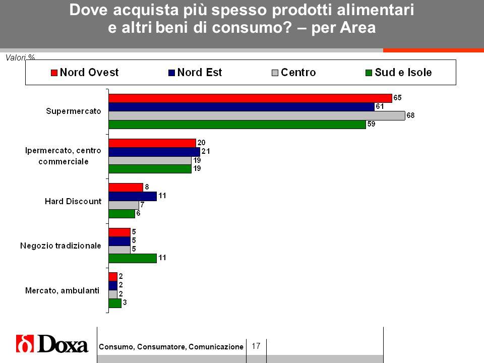 Consumo, Consumatore, Comunicazione 17 Valori % Dove acquista più spesso prodotti alimentari e altri beni di consumo.