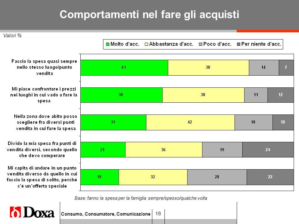 Consumo, Consumatore, Comunicazione 18 Valori % Comportamenti nel fare gli acquisti Base: fanno la spesa per la famiglia sempre/spesso/qualche volta