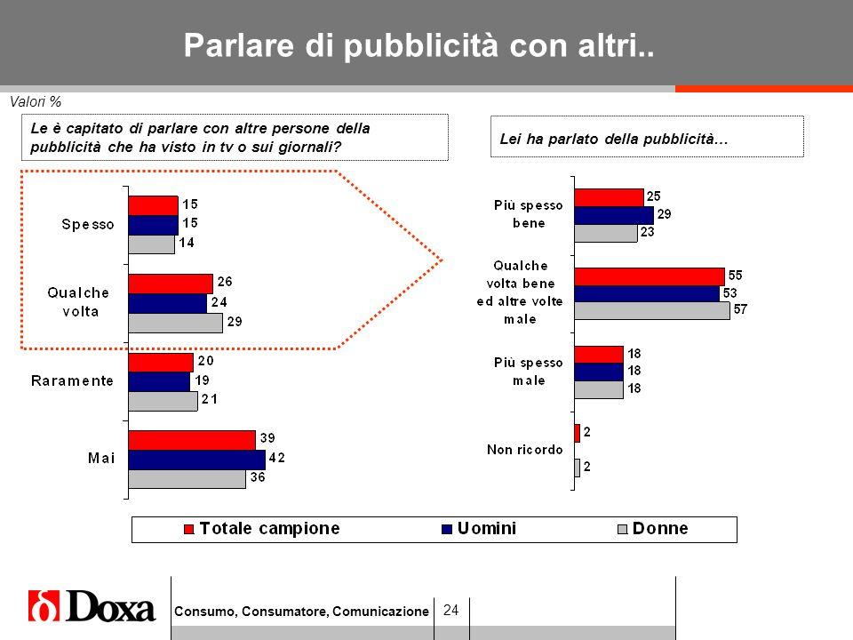 Consumo, Consumatore, Comunicazione 24 Parlare di pubblicità con altri..
