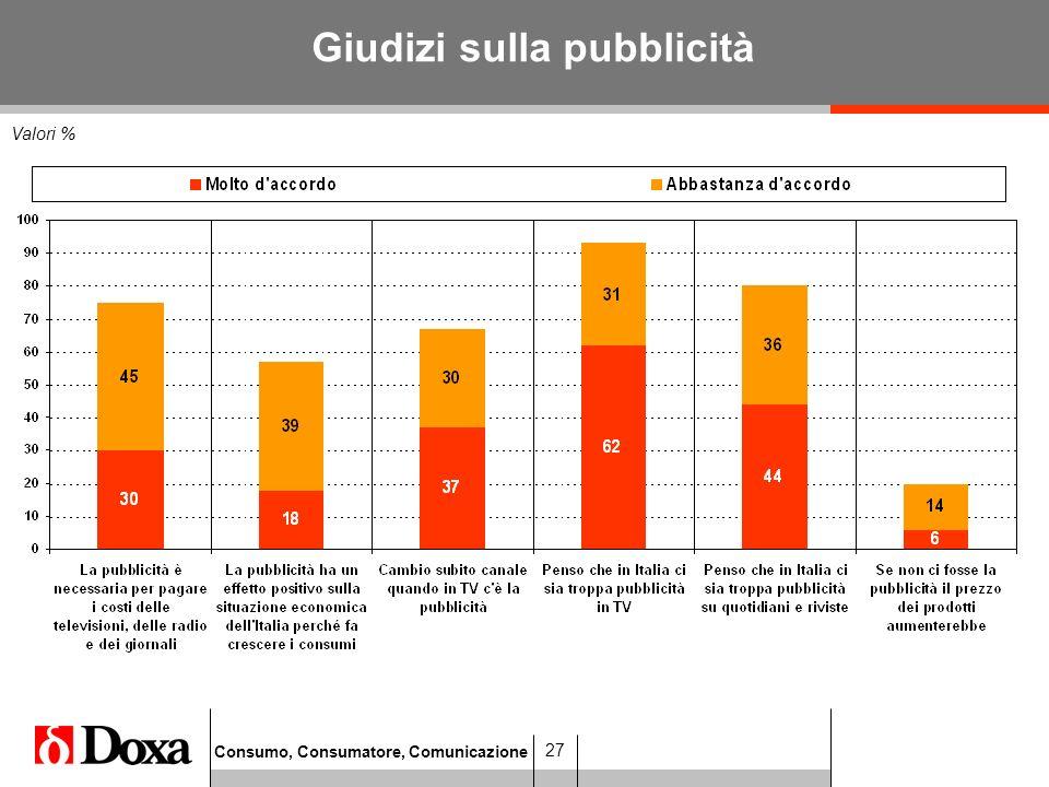 Consumo, Consumatore, Comunicazione 27 Valori % Giudizi sulla pubblicità