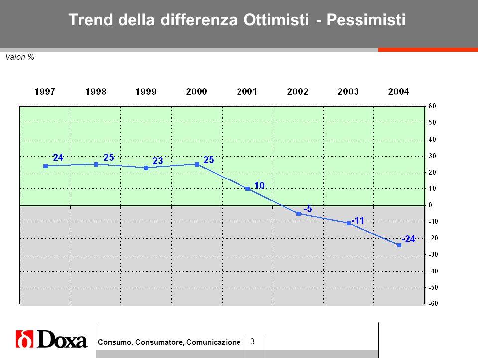 Consumo, Consumatore, Comunicazione 3 Valori % Trend della differenza Ottimisti - Pessimisti